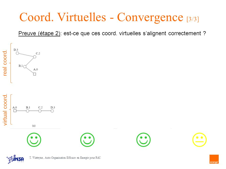 Coord. Virtuelles - Convergence [3/3]